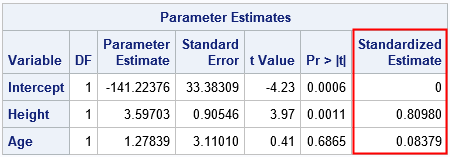 Standardized regression coefficients