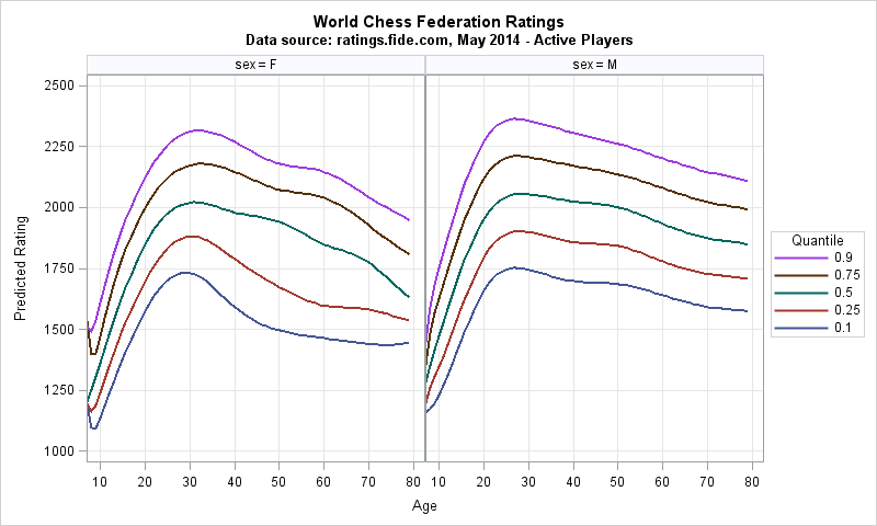 A Quantile Regression Analysis Of Chess Ratings By Age The