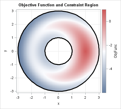 Objective function in a nonlinear constrained region