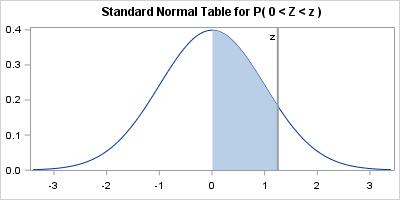Calculators killed the standard statistical table | PROC-X com