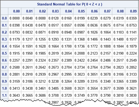 Standard Normal Probability Table