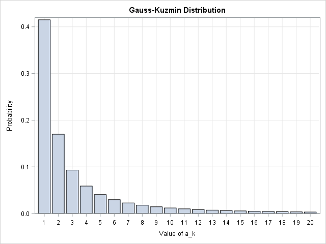Gauss-Kuzmin distribution of the coefficients of a continued fraction expnsion