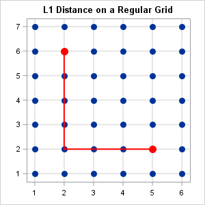 Distances on rectangular grids