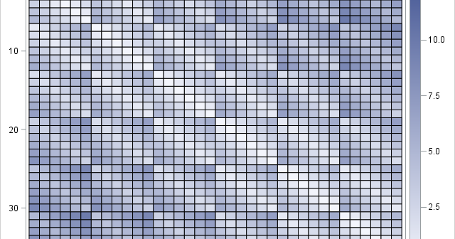 Visualization of L1 distance matrix for items arranged on a 6 x 6 grid