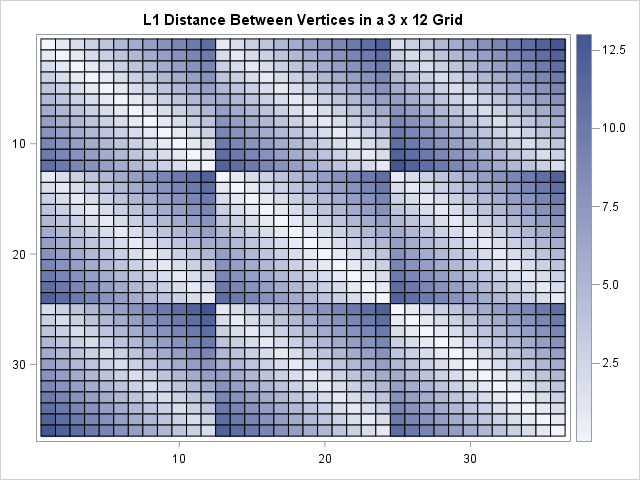 Visualization of L1 distance matrix for items arranged on a 3 x 12 grid
