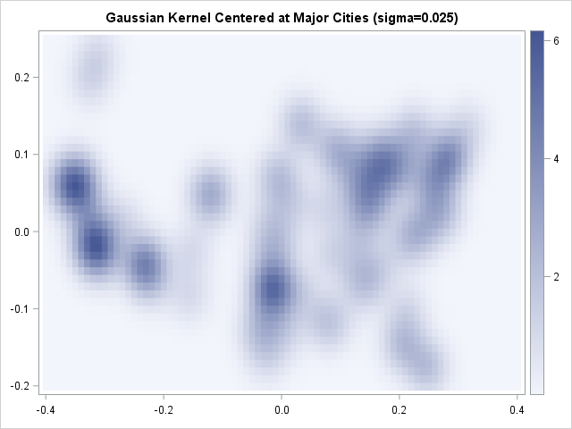 Sum of 86 Gaussian kernels evaluated on a regular grid