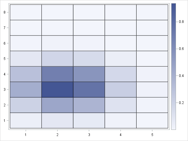 Evaluate Gaussian kernel on grid of points. Visualize with a heat map.