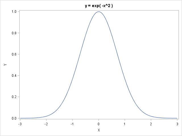 Graph of y = exp( -x^2 )