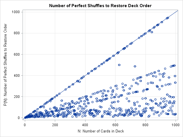 How many perfect riffle shuffles are required to restore a deck to its initial order?
