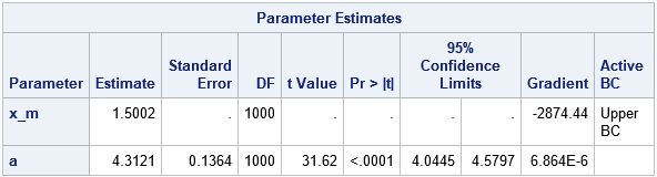MLE estimates for the two-parameter (Type I) Pareto distribution