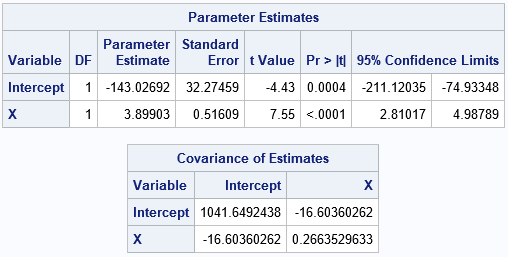 Parameter estimates for a regression analysis prior to a case-resampling bootstrap analysis