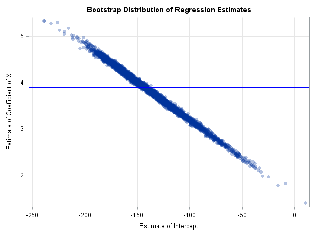 Visualization of bootstrap estimates from case resampling