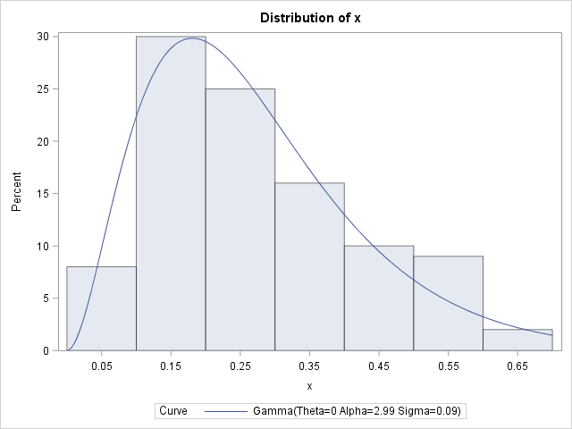 Distribution of gamma(2.5, 0.1) distributed data, overlaid with density estimate