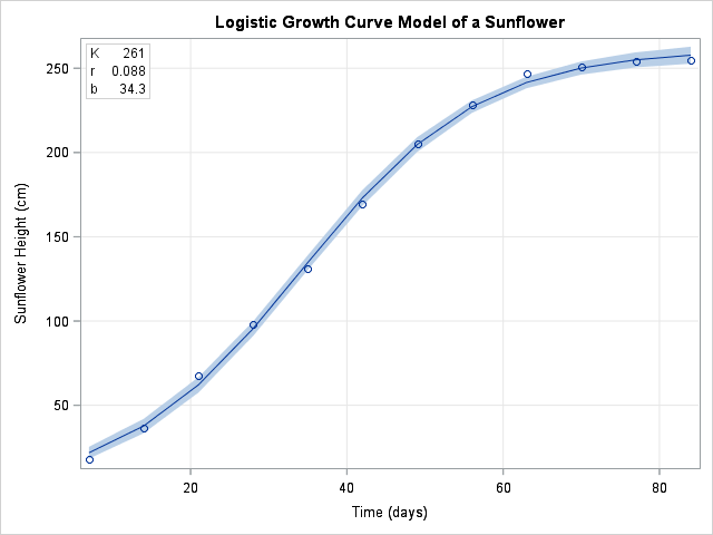 Logistic growth model (Verhulst model) for sunflower growth