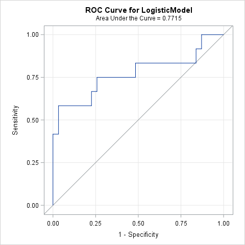 ROC curve for linear logistic model fitted in PROC LOGISTIC in SAS