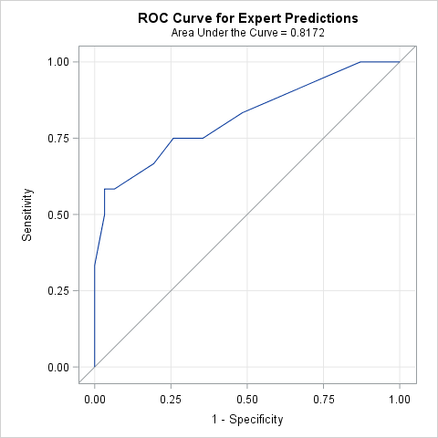 ROC curve from external predictions, create with PROC LOGISTIC in SAS