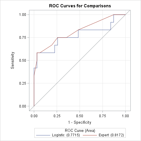 Compare ROC curves by using PROC LOGISTIC in SAS to overlay the ROC curves