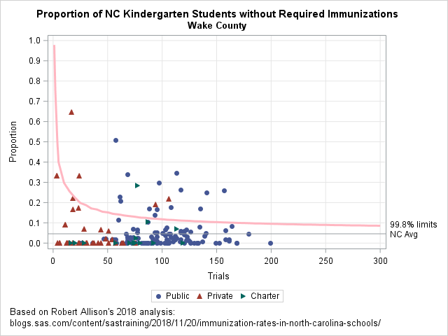 Proportion of unimmunized students in Wake County kindergarten classes