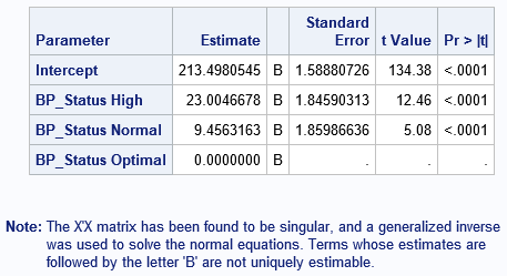 Singular parameterizations, generalized inverses, and regression estimates