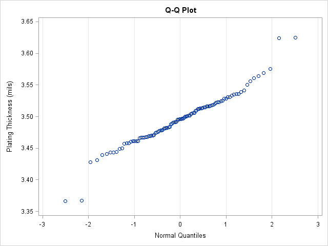 SAS quantile-quantile plot (Q-Q plot) that compares quantiles of the data with quantiles of the normal distribution