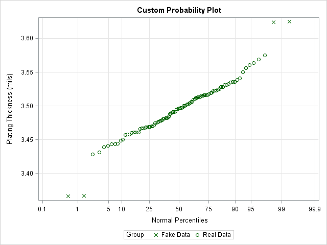 A custom probability plot in SAS