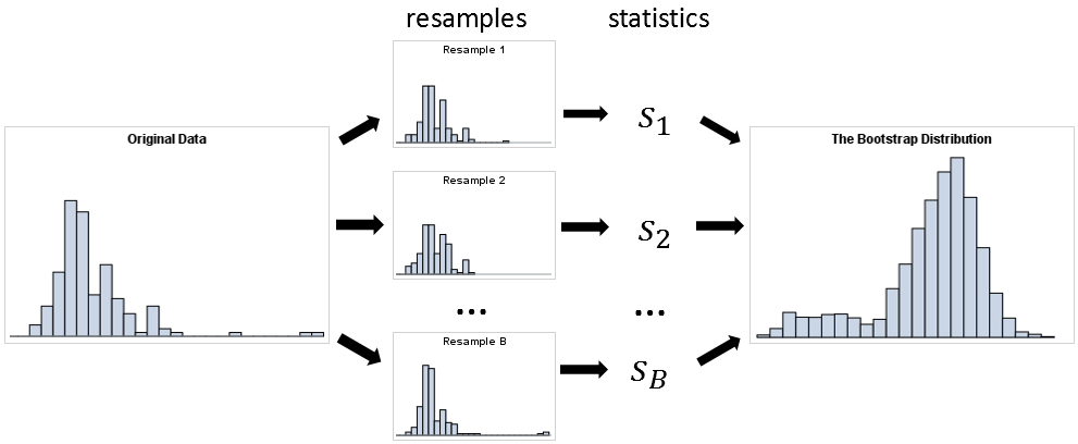 A bootstrap analysis (1) Starts with data, (2) resamples from the data many times to create bootstrap samples, (3) computes a statistic for each sample, and (4) uses the distribution of the bootstrap statistics to make inferences.
