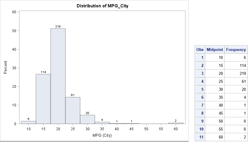 When is a histogram not a histogram? When it's a table!