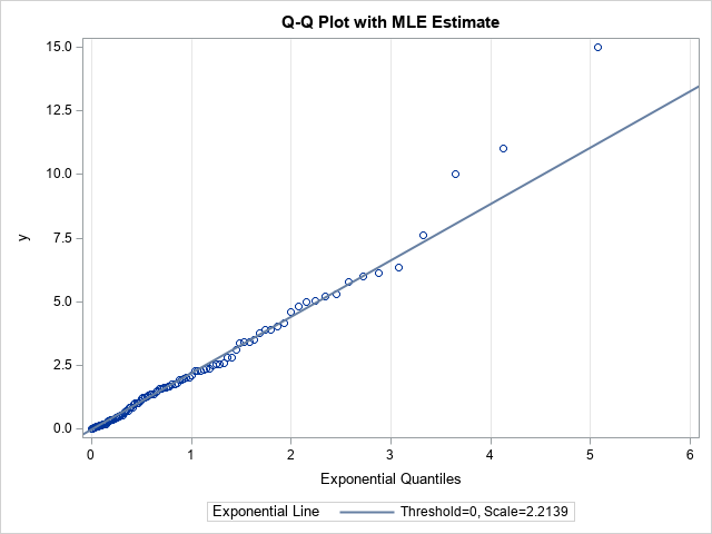 Q-Q plot in SAS with line formed by using maximum likelihood estimates