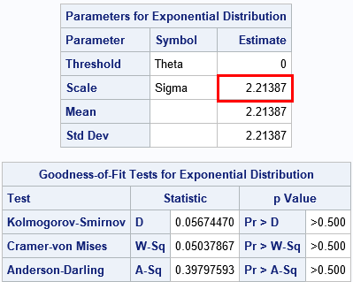 Parameter estimates and goodness-of-fit test for a maximum likelihood estimate of parameters in an exponential distribution