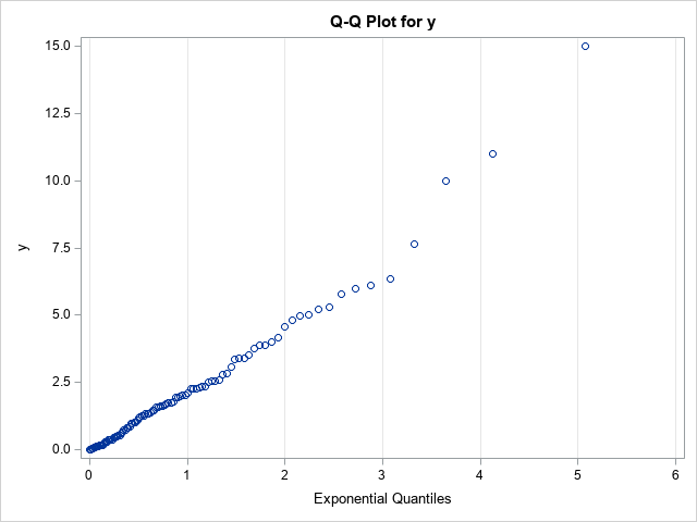 Q-Q plot in SAS without a reference line
