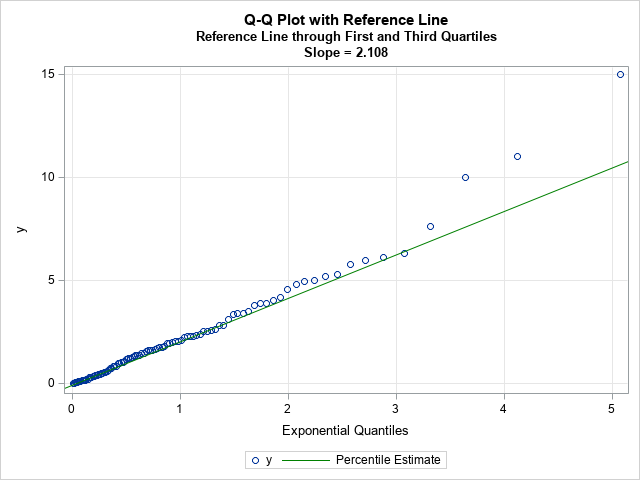 Q-Q plot in SAS with reference line through first and third quartiles