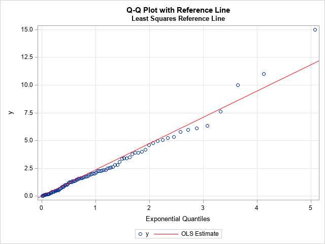 Q-Q plot in SAS with regression line (not recommended)