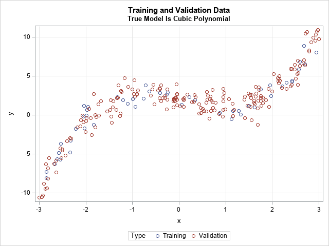 Model assessment and selection in machine learning