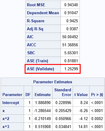 Classical fit statistics and average square error (ASE) on validation data