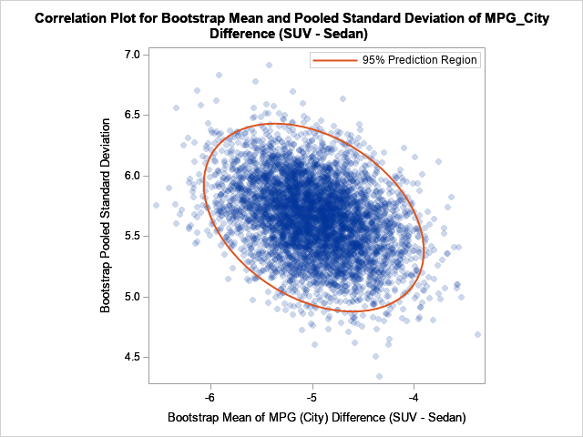 Scatter plot of the joint bootstrap distribution for the difference of means and the standard deviation of the difference of means. Computed by using the PLOTS=BOOSTRAP option in PROC TTEST in SAS/STAT 15.1.