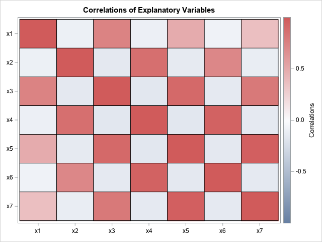 Heat map of correlations among polynomial effects