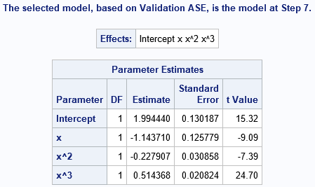 Parameter estimates for a model chosen among models built by PROC GLMSELECT in SAS