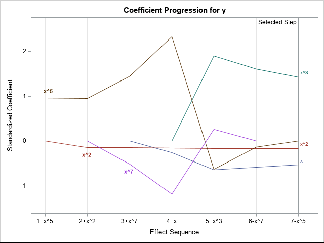 Coefficient progression plot for models built by PROC GLMSELECT in SAS