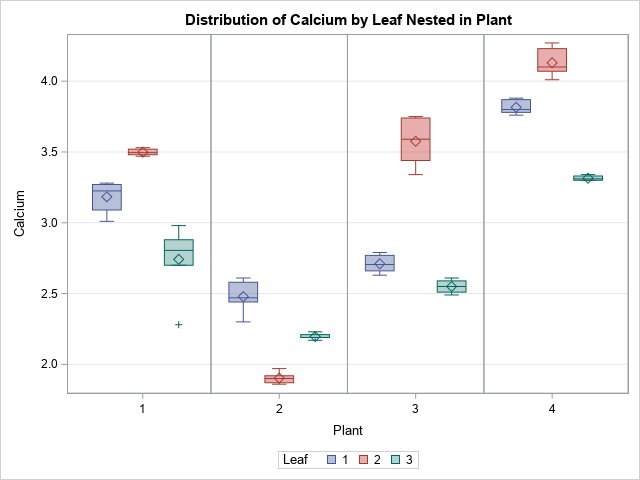 Nested boxplots created by PROC GLM in SAS