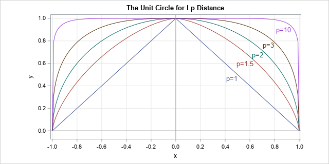 The value of pi depends on how you measure distance