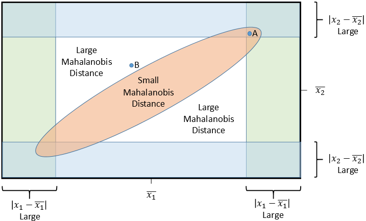 Schematic diagram of outliers in bivariate normal data. The point 'A' has large univariate z scores but a small Mahalanobis distance. The point 'B' has a large Mahalanobis distance. Only 'b' is a multivariate outlier.