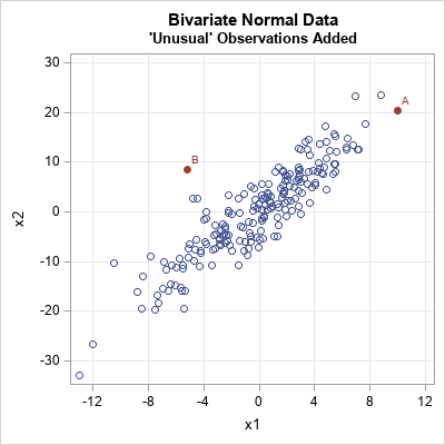 Geometry of multivariate outliers. The point 'A' has large univariate z scores but the Mahalanobis distance is only about 2.5. The point 'B' has a Mahalanobis distance of 5 and is a multivariate outlier.