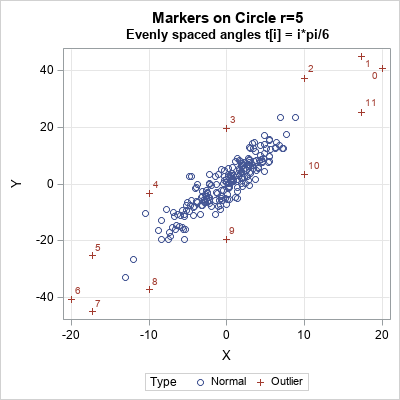 How to simulate multivariate outliers