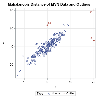 How to simulate multivariate outliers - The DO Loop