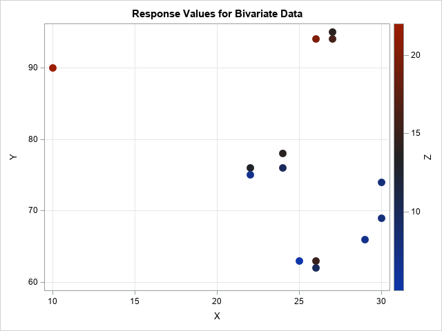 Bivariate data. The data are not uniformly distributed in the bounding box of the data.