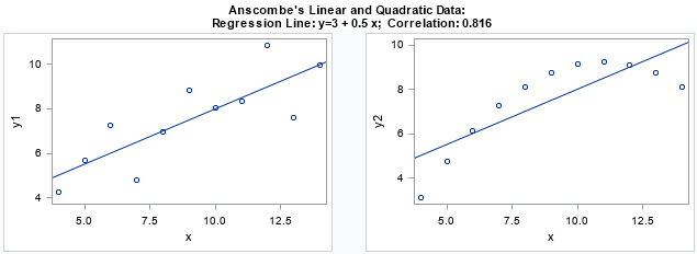 Create your own version of Anscombe's quartet: Dissimilar data that have similar statistics