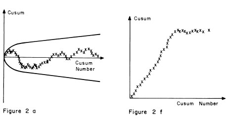 A CUSUM test for autregressive models - The DO Loop