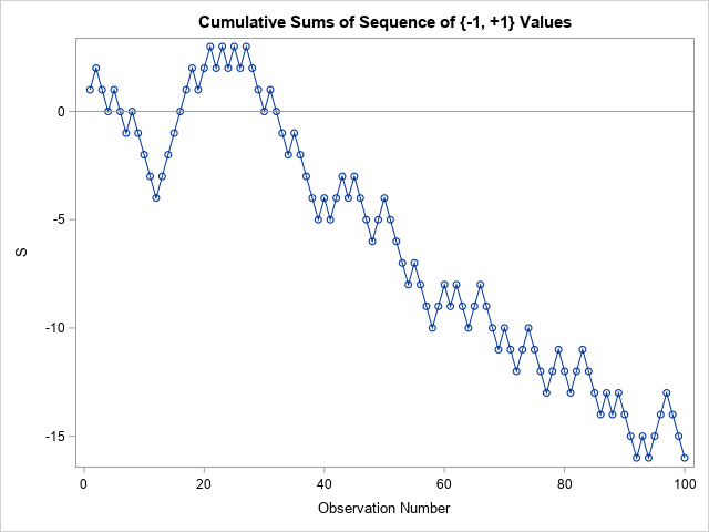 Plot of the cumulative sums of a binary sequence of values in {-1, +1}.