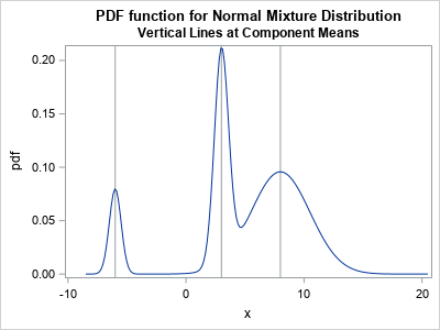 The normal mixture distribution in SAS