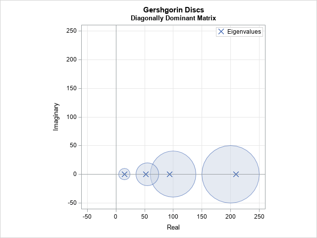 Gershgorin discs and the location of eigenvalues - The DO Loop